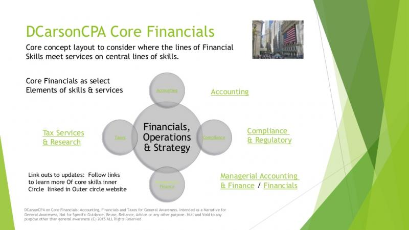 DCarsonCPA Cross Sector Lines on Health and Wealth in the Economy and Financials