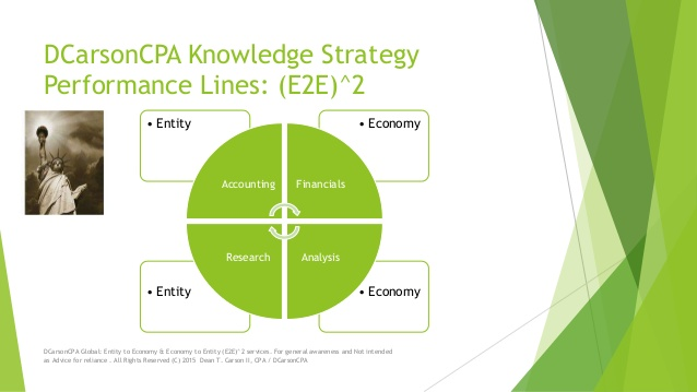 DCarsonCPA MFC and  E2E^2 Knowledge to Performance Lines
